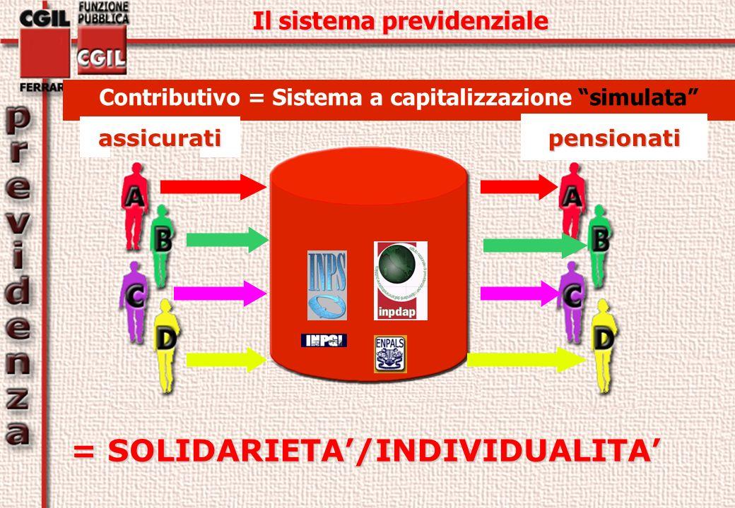 Contributivo = Sistema a capitalizzazione simulata = SOLIDARIETA/INDIVIDUALITA assicurati pensionati Il sistema previdenziale