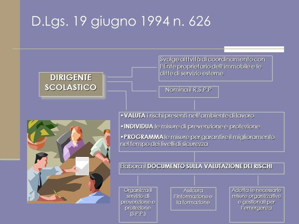 D.Lgs. 19 giugno 1994 n. 626 DIRIGENTE SCOLASTICO Nomina il R.S.P.P Svolge aittvità di coordinamento con lEnte proprietario dellimmobile e le ditte di