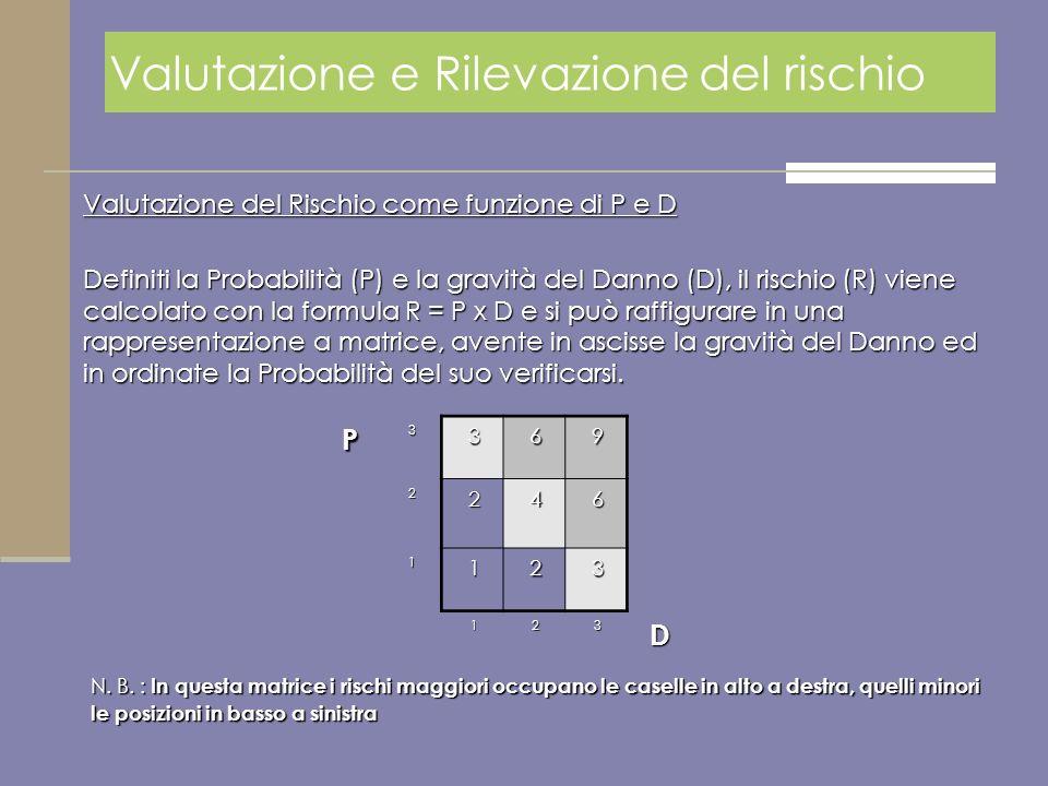 Valutazione del Rischio come funzione di P e D Definiti la Probabilità (P) e la gravità del Danno (D), il rischio (R) viene calcolato con la formula R