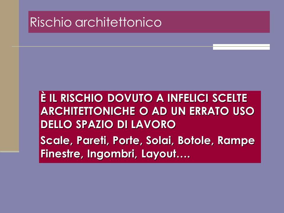 Rischio architettonico È IL RISCHIO DOVUTO A INFELICI SCELTE ARCHITETTONICHE O AD UN ERRATO USO DELLO SPAZIO DI LAVORO Scale, Pareti, Porte, Solai, Bo
