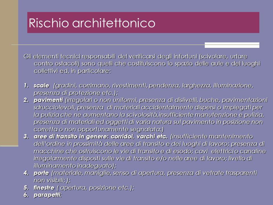 Rischio architettonico Gli elementi tecnici responsabili del verificarsi degli infortuni (scivolare, urtare contro ostacoli) sono quelli che costituis