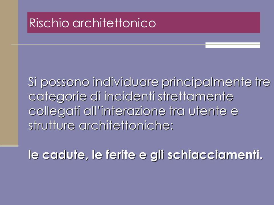Rischio architettonico Si possono individuare principalmente tre categorie di incidenti strettamente collegati allinterazione tra utente e strutture a