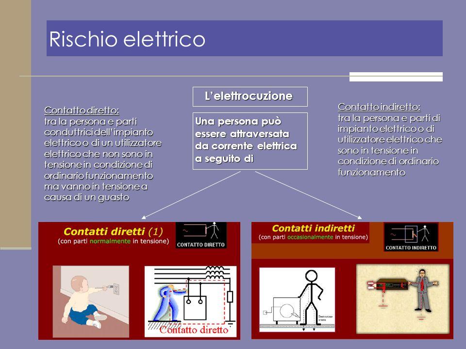 Una persona può essere attraversata da corrente elettrica a seguito di Lelettrocuzione Rischio elettrico Contatto diretto: tra la persona e parti cond