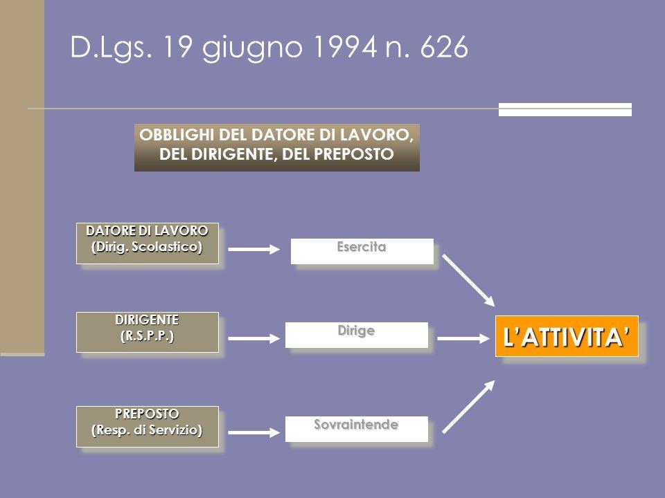D.Lgs. 19 giugno 1994 n. 626 OBBLIGHI DEL DATORE DI LAVORO, DEL DIRIGENTE, DEL PREPOSTO DATORE DI LAVORO (Dirig. Scolastico) DIRIGENTE(R.S.P.P.)DIRIGE