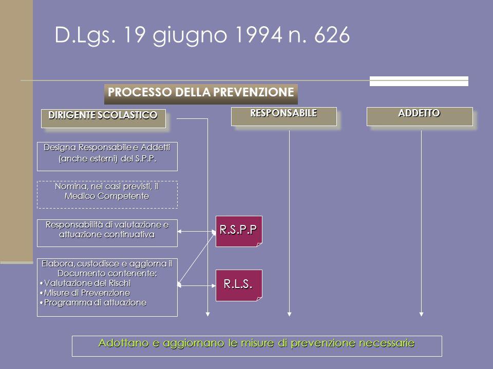 D.Lgs. 19 giugno 1994 n. 626 PROCESSO DELLA PREVENZIONE Designa Responsabile e Addetti (anche esterni) del S.P.P. DIRIGENTE SCOLASTICO RESPONSABILERES