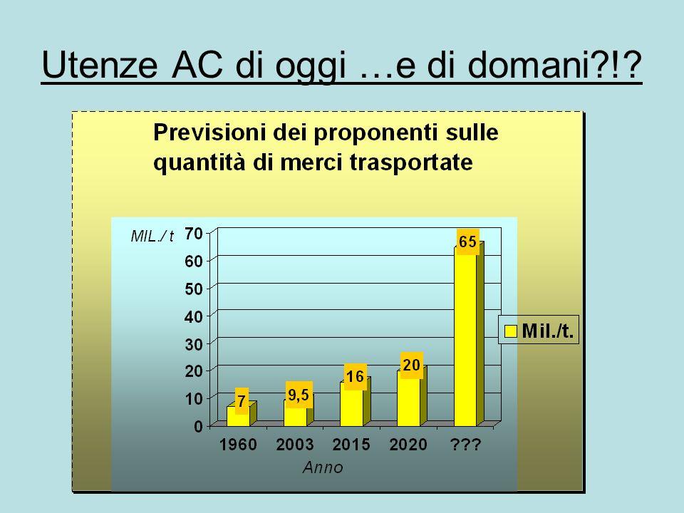Previsioni sulla q.tà dei treni merci OGGI CIRCOLANO 141 TRENI MERCI, DOMANI 520 ?