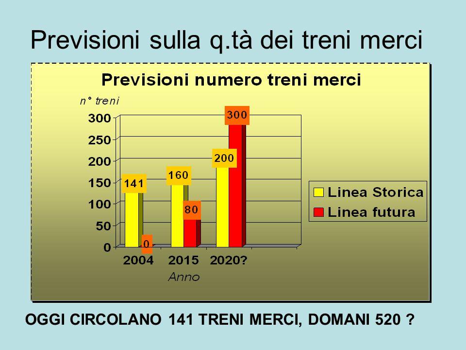 Previsioni sulla q.tà dei treni merci OGGI CIRCOLANO 141 TRENI MERCI, DOMANI 520