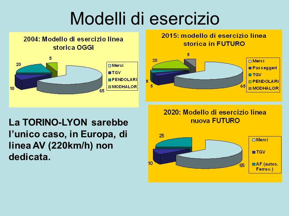Modelli di esercizio La TORINO-LYON sarebbe lunico caso, in Europa, di linea AV (220km/h) non dedicata.
