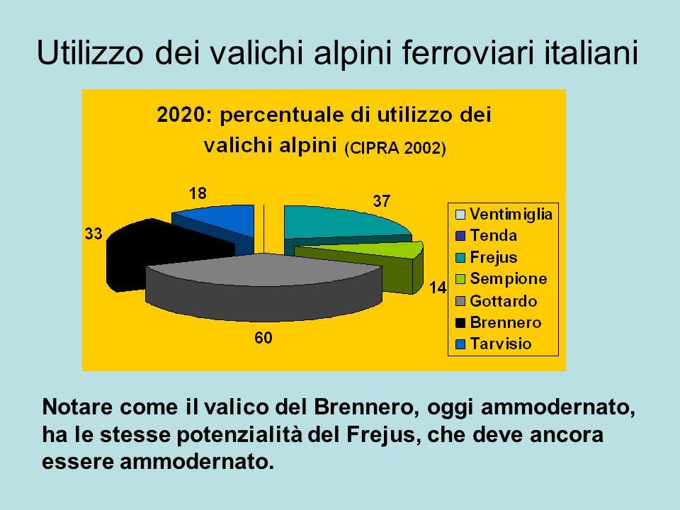 Utilizzo dei valichi alpini ferroviari italiani Notare come il valico del Brennero, oggi ammodernato, ha le stesse potenzialità del Frejus, che deve ancora essere ammodernato.