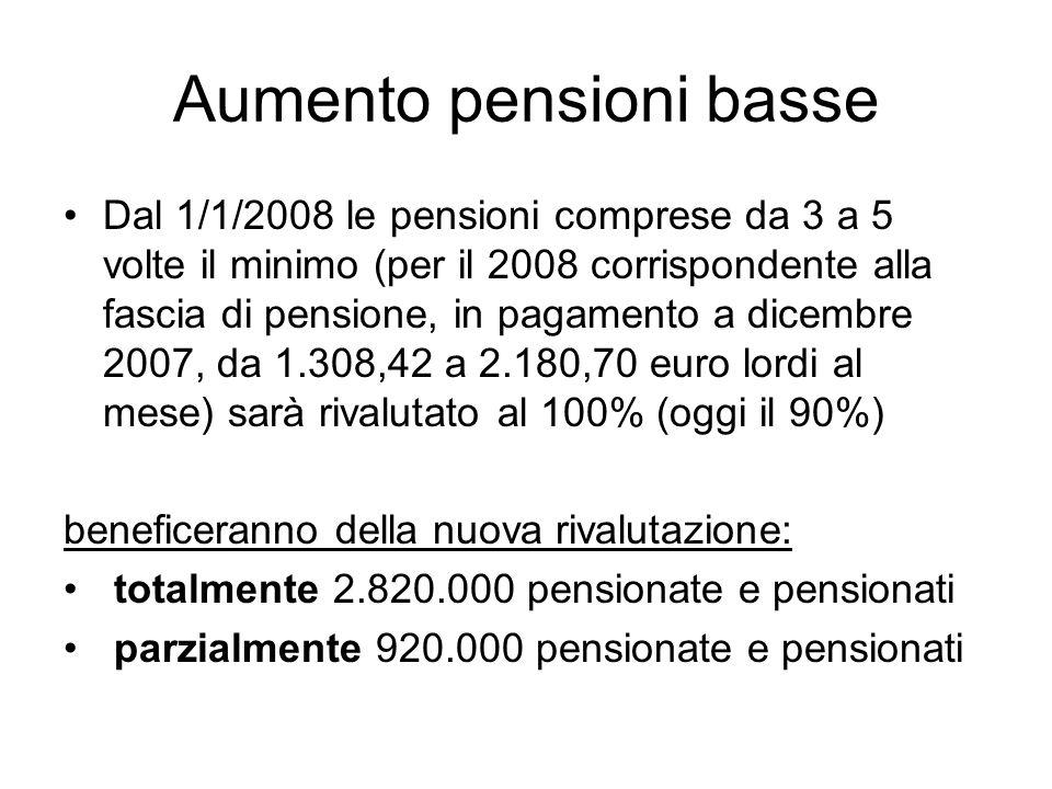 Aumento pensioni basse Dal 1/1/2008 le pensioni comprese da 3 a 5 volte il minimo (per il 2008 corrispondente alla fascia di pensione, in pagamento a dicembre 2007, da 1.308,42 a 2.180,70 euro lordi al mese) sarà rivalutato al 100% (oggi il 90%) beneficeranno della nuova rivalutazione: totalmente 2.820.000 pensionate e pensionati parzialmente 920.000 pensionate e pensionati