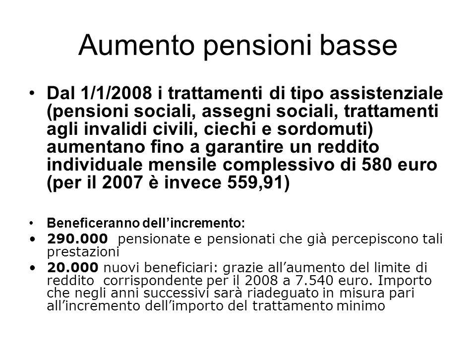 Aumento pensioni basse Dal 1/1/2008 i trattamenti di tipo assistenziale (pensioni sociali, assegni sociali, trattamenti agli invalidi civili, ciechi e sordomuti) aumentano fino a garantire un reddito individuale mensile complessivo di 580 euro (per il 2007 è invece 559,91) Beneficeranno dellincremento: 290.000 pensionate e pensionati che già percepiscono tali prestazioni 20.000 nuovi beneficiari: grazie allaumento del limite di reddito corrispondente per il 2008 a 7.540 euro.