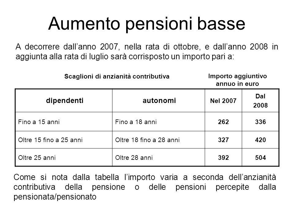 Aumento pensioni basse A decorrere dallanno 2007, nella rata di ottobre, e dallanno 2008 in aggiunta alla rata di luglio sarà corrisposto un importo pari a: dipendenti autonomi Nel 2007 Dal 2008 Fino a 15 anniFino a 18 anni262336 Oltre 15 fino a 25 anniOltre 18 fino a 28 anni327420 Oltre 25 anniOltre 28 anni392504 Scaglioni di anzianità contributiva Importo aggiuntivo annuo in euro Come si nota dalla tabella limporto varia a seconda dellanzianità contributiva della pensione o delle pensioni percepite dalla pensionata/pensionato