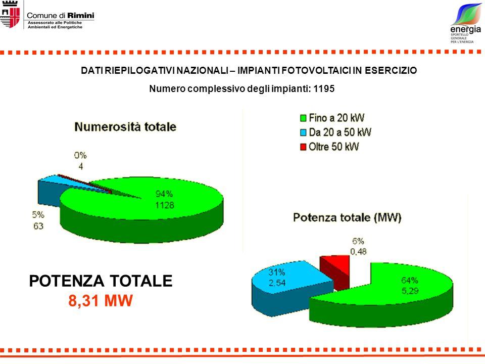 DATI RIEPILOGATIVI NAZIONALI – IMPIANTI FOTOVOLTAICI IN ESERCIZIO Numero complessivo degli impianti: 1195 POTENZA TOTALE 8,31 MW