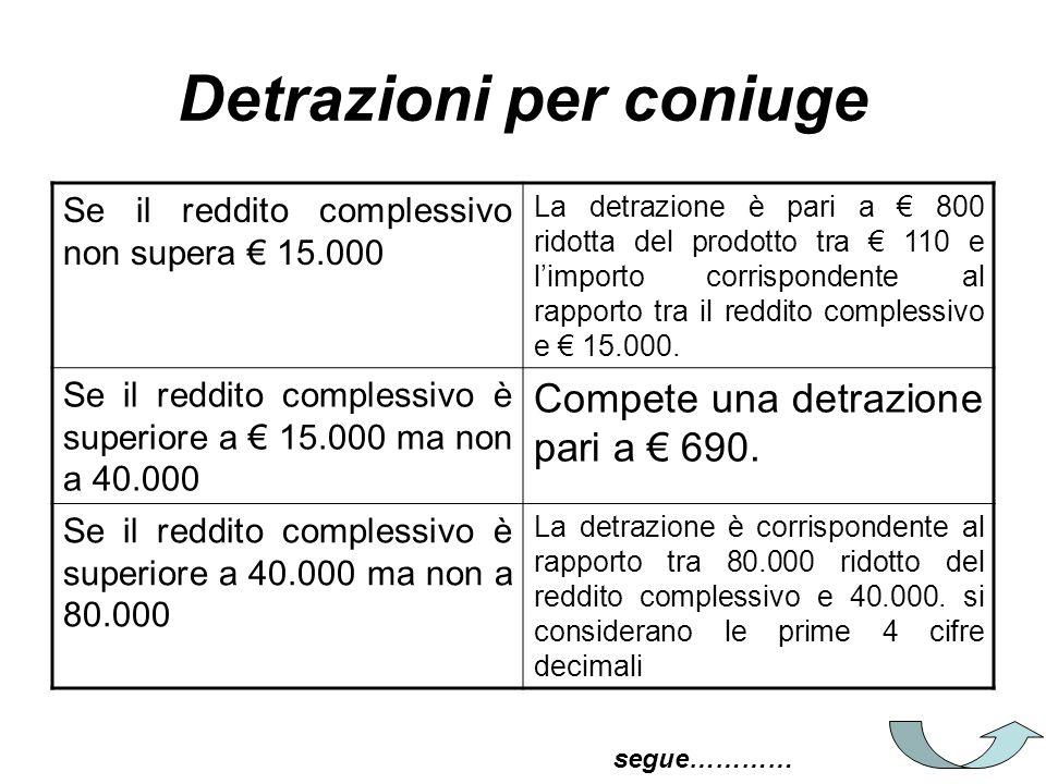 Detrazioni per coniuge Se il reddito complessivo non supera 15.000 La detrazione è pari a 800 ridotta del prodotto tra 110 e limporto corrispondente a