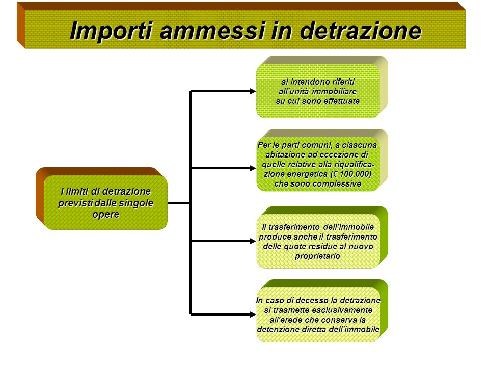 Importi ammessi in detrazione I limiti di detrazione previsti dalle singole opere In caso di decesso la detrazione si trasmette esclusivamente allered