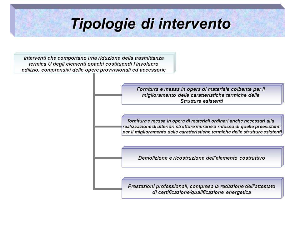 Tipologie di intervento Interventi che comportano una riduzione della trasmittanza termica U degli elementi opachi costituendi linvolucro edilizio, co