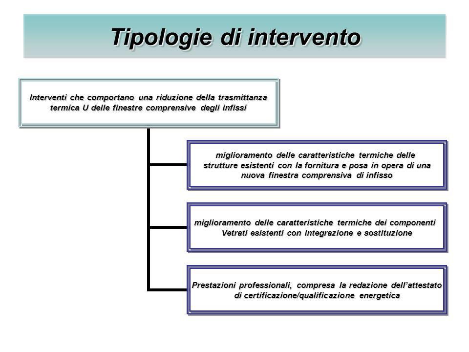Tipologie di intervento Interventi che comportano una riduzione della trasmittanza termica U delle finestre comprensive degli infissi miglioramento de