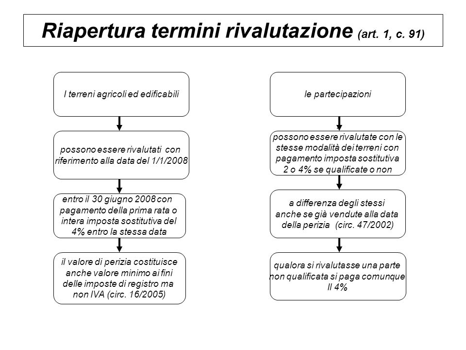Riapertura termini rivalutazione (art. 1, c. 91) I terreni agricoli ed edificabilile partecipazioni possono essere rivalutati con riferimento alla dat