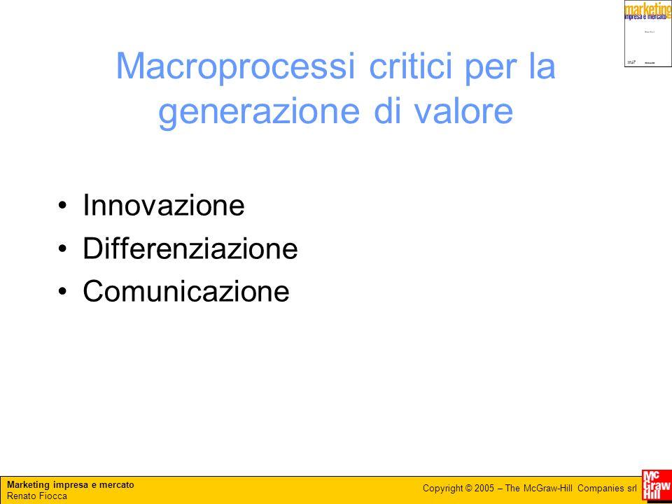 Marketing impresa e mercato Renato Fiocca Copyright © 2005 – The McGraw-Hill Companies srl Macroprocessi critici per la generazione di valore Innovazione Differenziazione Comunicazione