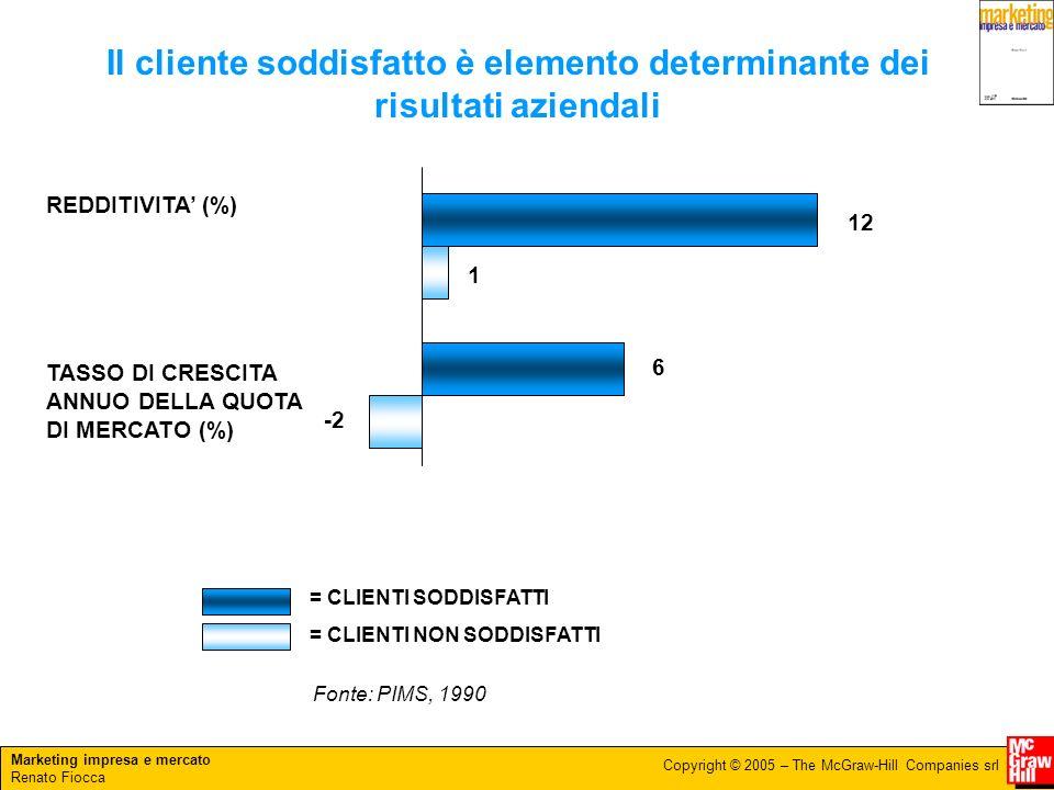 Marketing impresa e mercato Renato Fiocca Copyright © 2005 – The McGraw-Hill Companies srl Il cliente soddisfatto è elemento determinante dei risultati aziendali 12 1 6 -2 REDDITIVITA (%) TASSO DI CRESCITA ANNUO DELLA QUOTA DI MERCATO (%) = CLIENTI SODDISFATTI = CLIENTI NON SODDISFATTI Fonte: PIMS, 1990