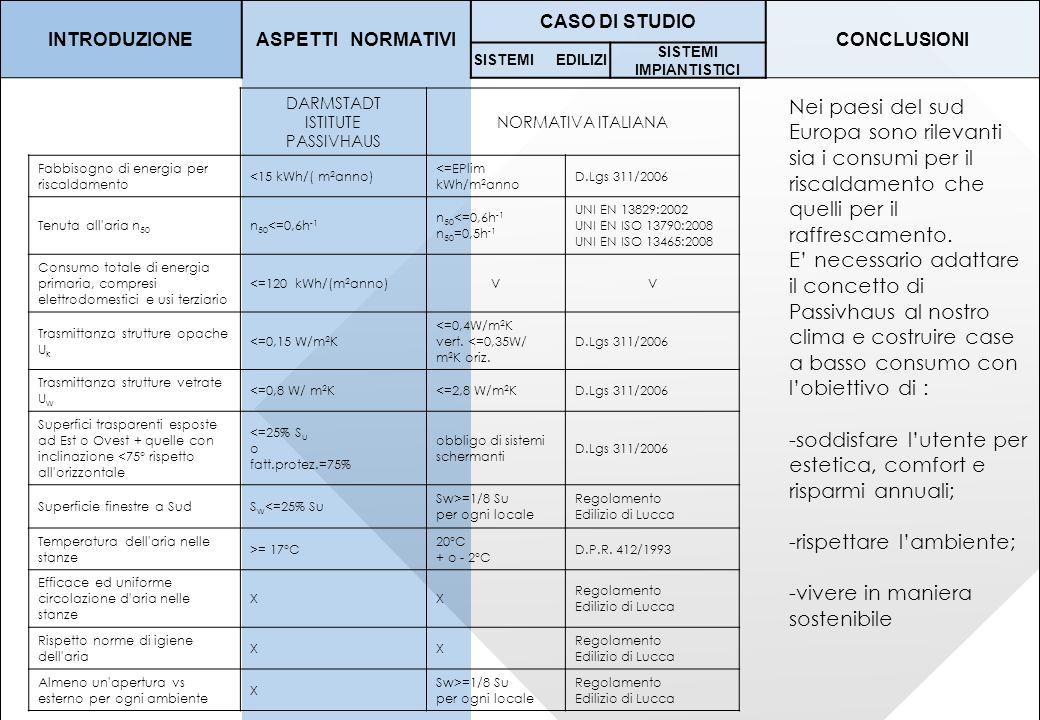 INTRODUZIONEASPETTI NORMATIVI CASO DI STUDIO CONCLUSIONI SISTEMI EDILIZI SISTEMI IMPIANTISTICI Nei paesi del sud Europa sono rilevanti sia i consumi p