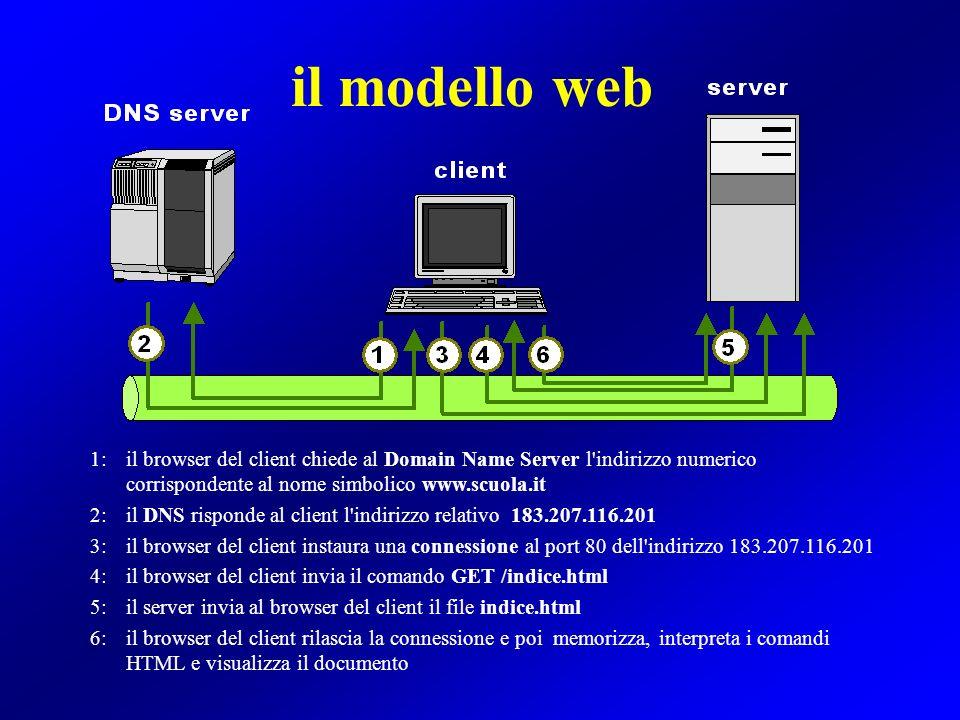 il modello web 1:il browser del client chiede al Domain Name Server l'indirizzo numerico corrispondente al nome simbolico www.scuola.it 2:il DNS rispo