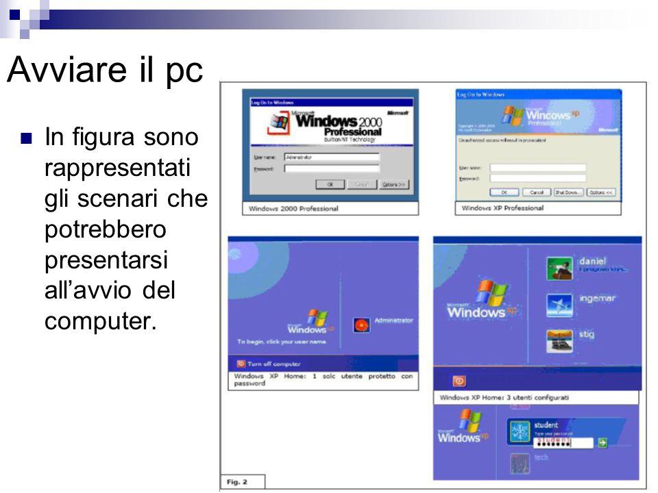 Avviare il pc In figura sono rappresentati gli scenari che potrebbero presentarsi allavvio del computer.