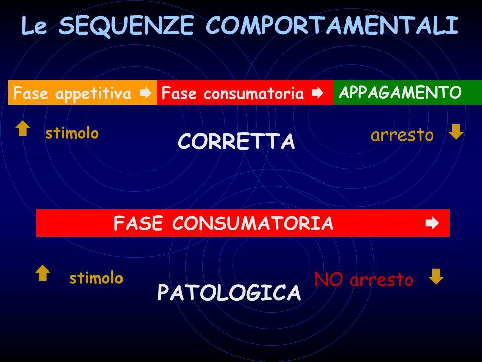 Le SEQUENZE COMPORTAMENTALI Fase appetitiva Fase consumatoria APPAGAMENTO stimolo arresto CORRETTA FASE CONSUMATORIA stimolo NO arresto PATOLOGICA