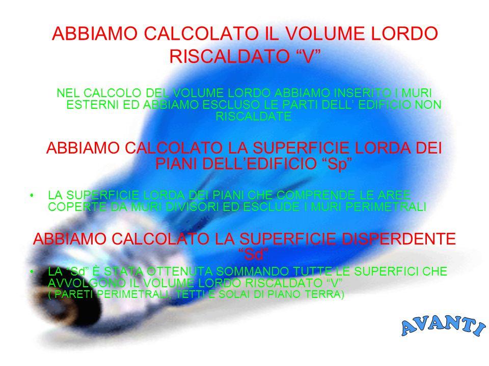 ABBIAMO CALCOLATO IL VOLUME LORDO RISCALDATO V NEL CALCOLO DEL VOLUME LORDO ABBIAMO INSERITO I MURI ESTERNI ED ABBIAMO ESCLUSO LE PARTI DELL EDIFICIO NON RISCALDATE ABBIAMO CALCOLATO LA SUPERFICIE LORDA DEI PIANI DELLEDIFICIO Sp LA SUPERFICIE LORDA DEI PIANI CHE COMPRENDE LE AREE COPERTE DA MURI DIVISORI ED ESCLUDE I MURI PERIMETRALI ABBIAMO CALCOLATO LA SUPERFICIE DISPERDENTE Sd LA Sd È STATA OTTENUTA SOMMANDO TUTTE LE SUPERFICI CHE AVVOLGONO IL VOLUME LORDO RISCALDATO V ( PARETI PERIMETRALI, TETTI E SOLAI DI PIANO TERRA)