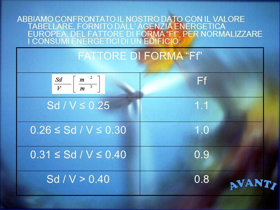 ABBIAMO CONFRONTATO IL NOSTRO DATO CON IL VALORE TABELLARE, FORNITO DALL AGENZIA ENERGETICA EUROPEA, DEL FATTORE DI FORMA Ff, PER NORMALIZZARE I CONSUMI ENERGETICI DI UN EDIFICIO: FATTORE DI FORMA Ff Ff Sd / V 0.251.1 0.26 Sd / V 0.301.0 0.31 Sd / V 0.400.9 Sd / V > 0.400.8