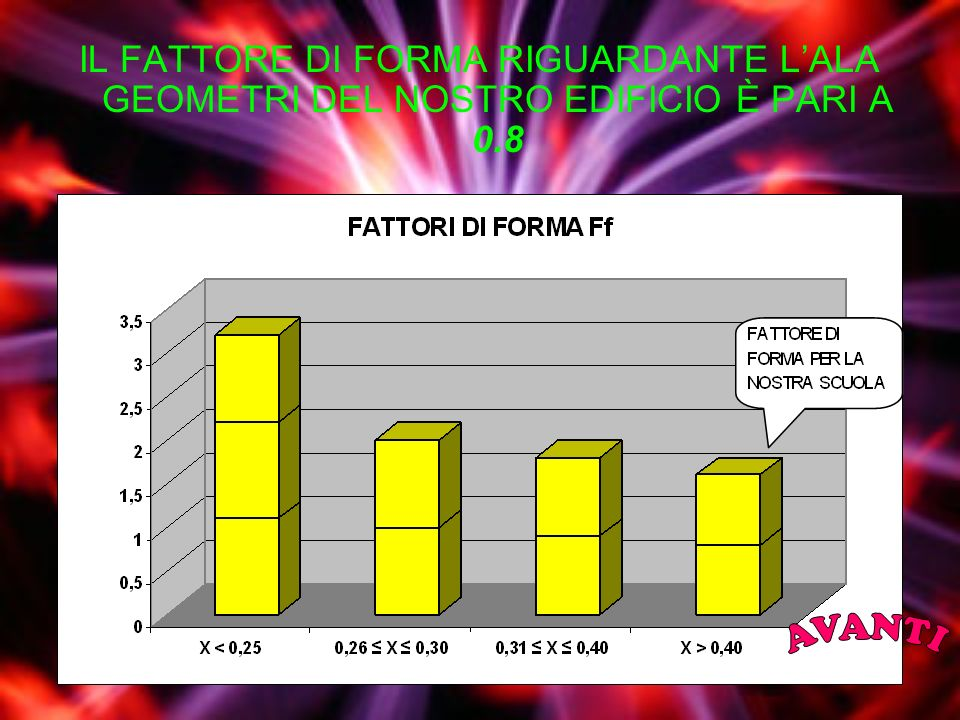 IL FATTORE DI FORMA RIGUARDANTE LALA GEOMETRI DEL NOSTRO EDIFICIO È PARI A 0.8
