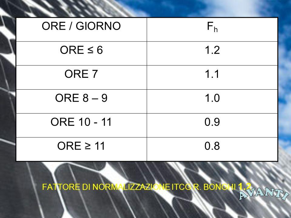 FATTORE DI NORMALIZZAZIONE ITCG R.