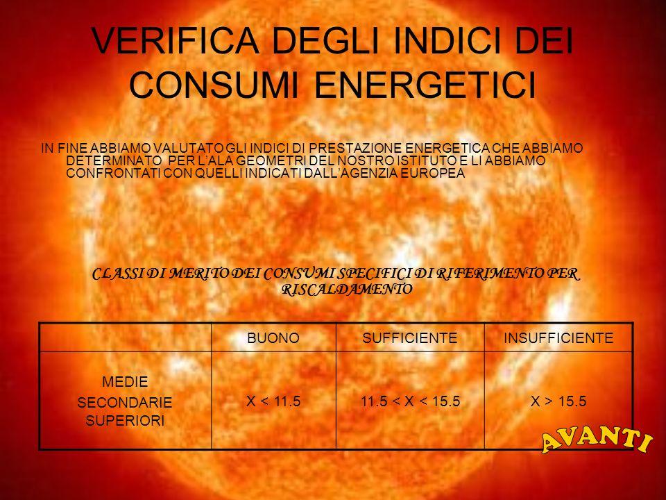VERIFICA DEGLI INDICI DEI CONSUMI ENERGETICI IN FINE ABBIAMO VALUTATO GLI INDICI DI PRESTAZIONE ENERGETICA CHE ABBIAMO DETERMINATO PER LALA GEOMETRI DEL NOSTRO ISTITUTO E LI ABBIAMO CONFRONTATI CON QUELLI INDICATI DALLAGENZIA EUROPEA CLASSI DI MERITO DEI CONSUMI SPECIFICI DI RIFERIMENTO PER RISCALDAMENTO BUONOSUFFICIENTEINSUFFICIENTE MEDIE SECONDARIE SUPERIORI X < 11.511.5 < X < 15.5X > 15.5