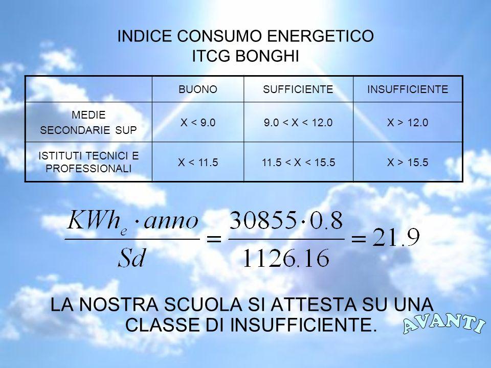INDICE CONSUMO ENERGETICO ITCG BONGHI LA NOSTRA SCUOLA SI ATTESTA SU UNA CLASSE DI INSUFFICIENTE.