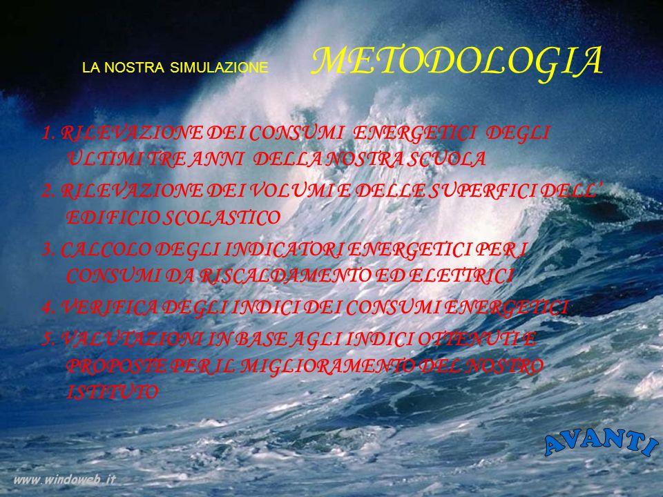 LA NOSTRA SIMULAZIONE METODOLOGIA 1.