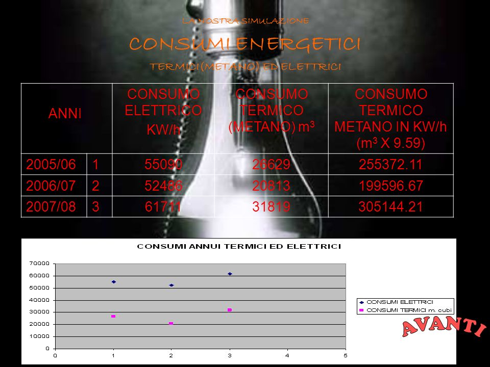 LA NOSTRA SIMULAZIONE CONSUMI ENERGETICI TERMICI(METANO) ED ELETTRICI ANNI CONSUMO ELETTRICO KW/h CONSUMO TERMICO (METANO) m 3 CONSUMO TERMICO METANO IN KW/h (m 3 X 9.59) 2005/0615509026629255372.11 2006/0725248620813199596.67 2007/0836171131819305144.21