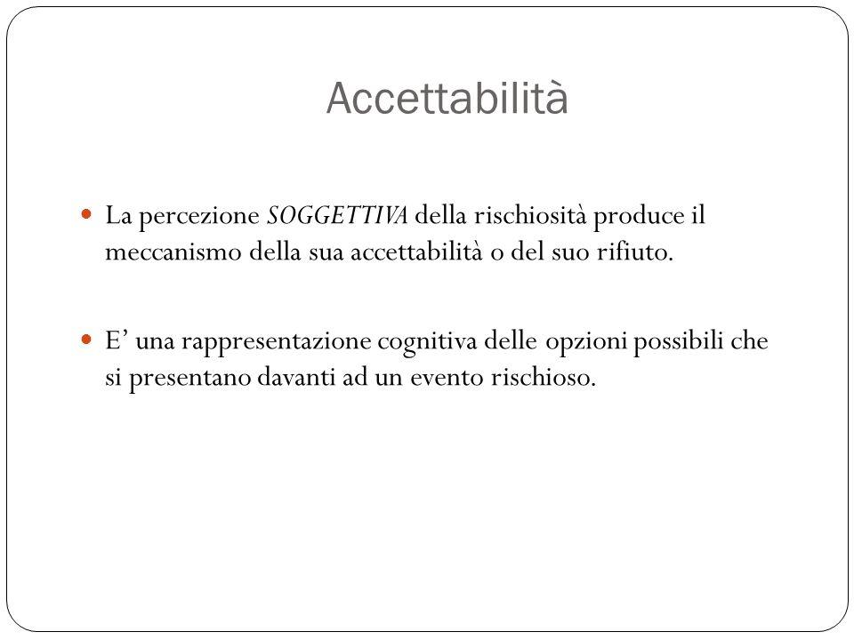 Accettabilità La percezione SOGGETTIVA della rischiosità produce il meccanismo della sua accettabilità o del suo rifiuto.