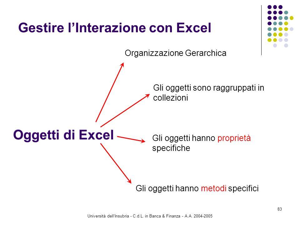 Università dell'Insubria - C.d.L. in Banca & Finanza - A.A. 2004-2005 83 Gestire lInterazione con Excel Oggetti di Excel Organizzazione Gerarchica Gli