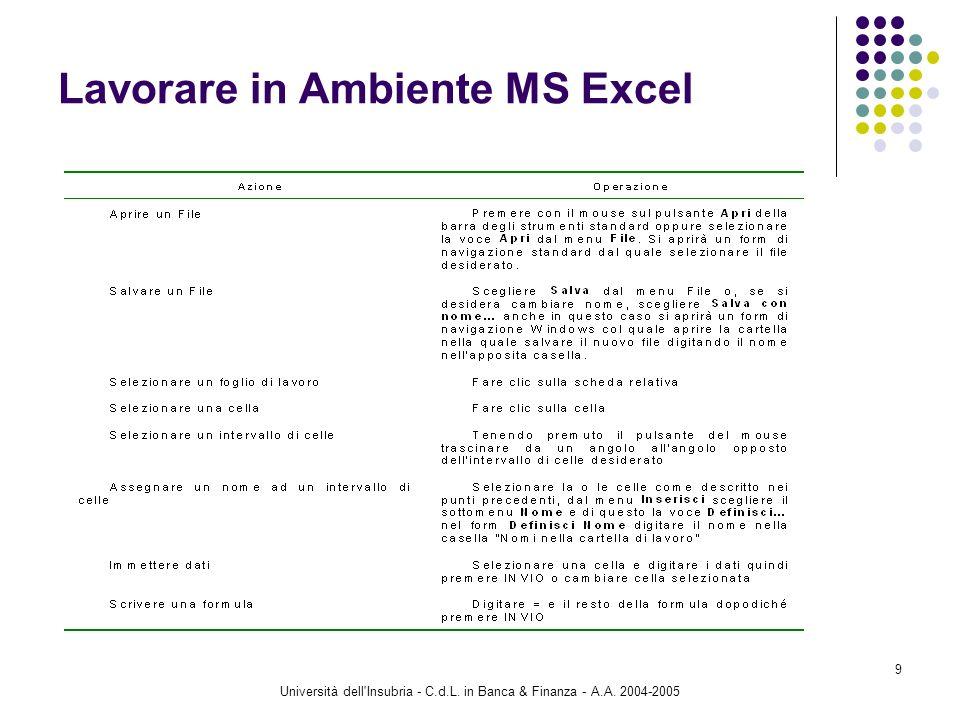 Università dell'Insubria - C.d.L. in Banca & Finanza - A.A. 2004-2005 9 Lavorare in Ambiente MS Excel