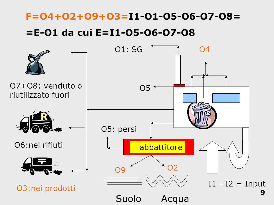 9 AcquaSuolo abbattitore O5: persi O2 O9 O1: SGO4 O3:nei prodotti O6:nei rifiuti O7+O8: venduto o riutilizzato fuori O5 I1 +I2 = Input F=O4+O2+O9+O3=I
