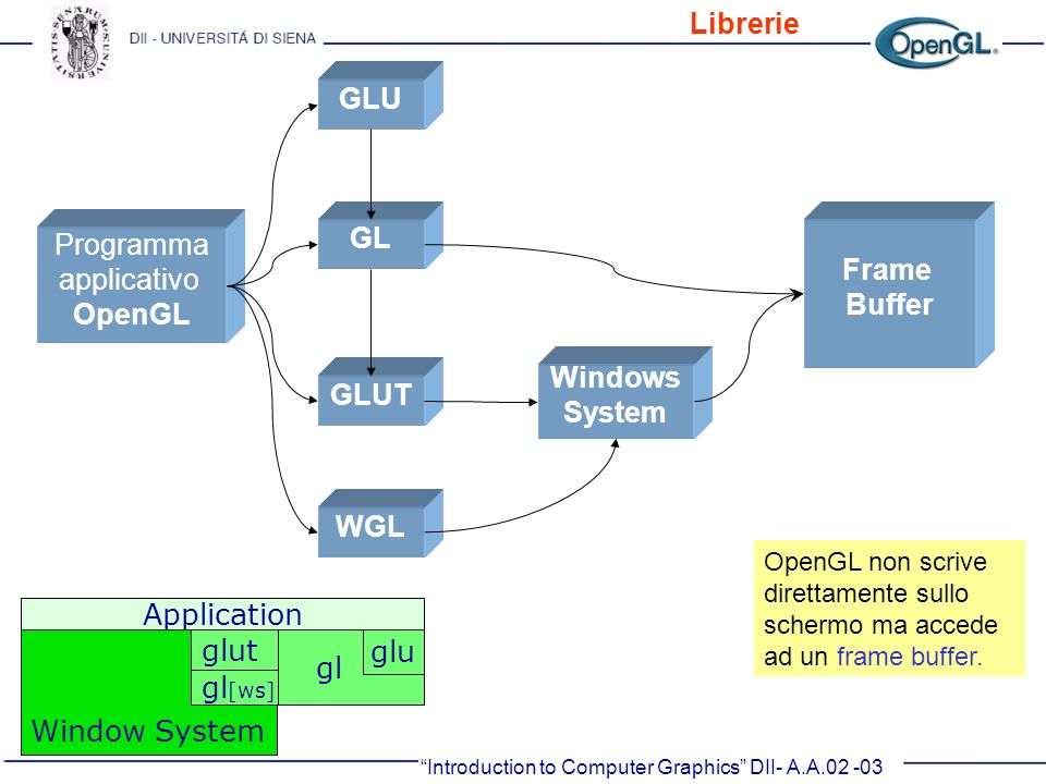 Introduction to Computer Graphics DII- A.A.02 -03 Programma applicativo OpenGL GLU GL GLUT WGL Windows System Frame Buffer OpenGL non scrive direttame