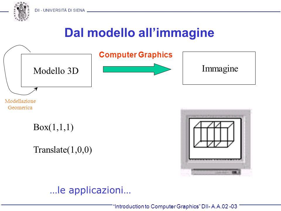 Introduction to Computer Graphics DII- A.A.02 -03 Dal modello allimmagine Box(1,1,1) Translate(1,0,0) Modello 3D Immagine Computer Graphics Modellazio