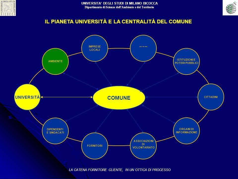 IL PIANETA UNIVERSITÀ E LA CENTRALITÀ DEL COMUNE ….. COMUNE ORGANI DI INFORMAZIONE ASSOCIAZIONI DI VOLONTARIATO FORNITORI UNIVERSITÀ AMBIENTE CITTADIN