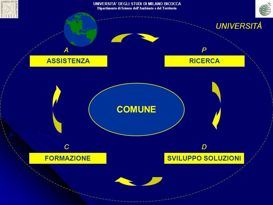 COMUNE RICERCA SVILUPPO SOLUZIONIFORMAZIONE ASSISTENZA UNIVERSITÀ P DC A UNIVERSITA DEGLI STUDI DI MILANO BICOCCA Dipartimento di Scienze dellAmbiente