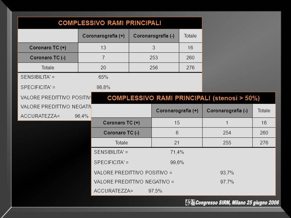 COMPLESSIVO RAMI PRINCIPALI Coronarografia (+)Coronarografia (-)Totale Coronaro TC (+)13316 Coronaro TC (-)7253260 Totale20256276 SENSIBILITA' =65% SP