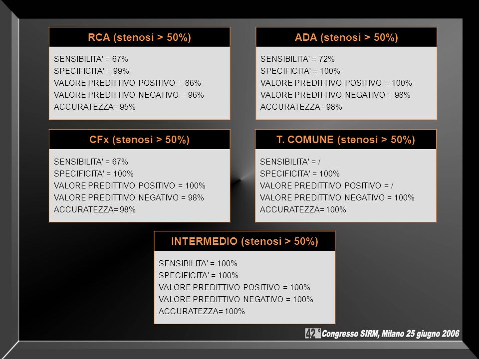 RCA (stenosi > 50%) SENSIBILITA' = 67% SPECIFICITA' = 99% VALORE PREDITTIVO POSITIVO = 86% VALORE PREDITTIVO NEGATIVO = 96% ACCURATEZZA= 95% INTERMEDI