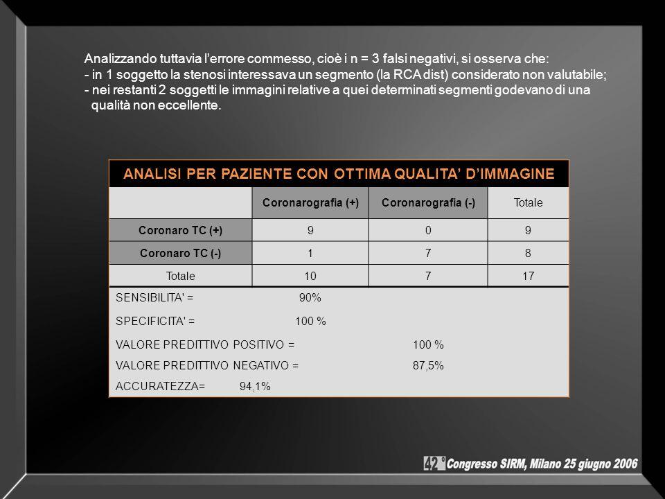 ANALISI PER PAZIENTE CON OTTIMA QUALITA DIMMAGINE Coronarografia (+)Coronarografia (-)Totale Coronaro TC (+)909 Coronaro TC (-)178 Totale10717 SENSIBI