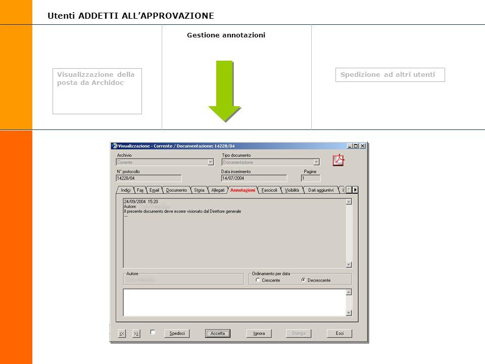Gestione annotazioni Visualizzazione della posta da Archidoc Utenti ADDETTI ALLAPPROVAZIONE Spedizione ad altri utenti