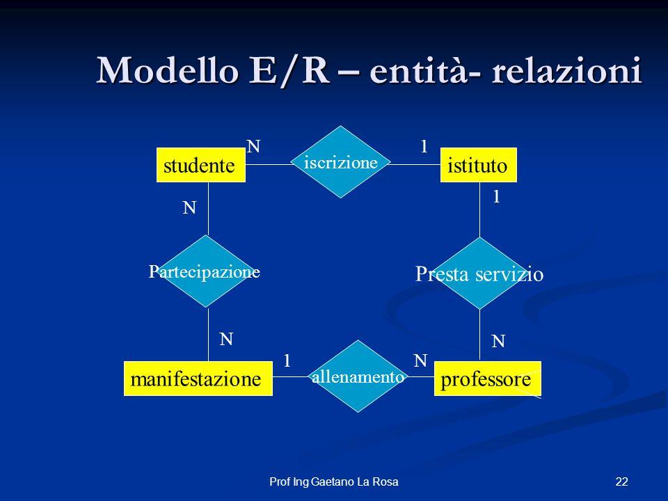22Prof Ing Gaetano La Rosa Modello E/R – entità- relazioni studenteistituto professore iscrizione Presta servizio N1 N 1 manifestazione allenamento N1