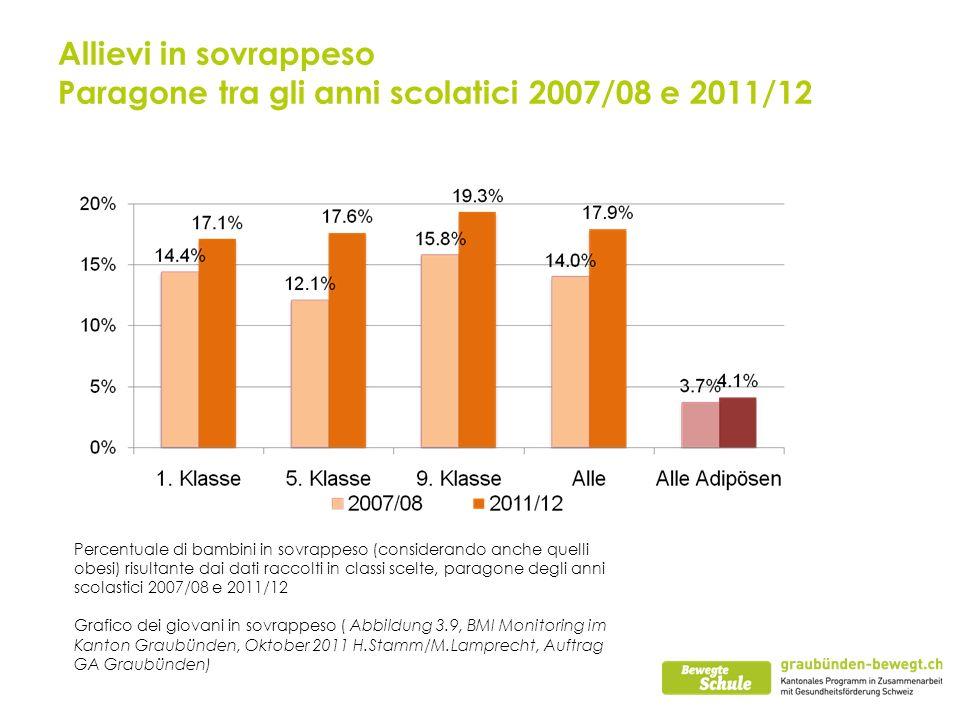 Allievi in sovrappeso Paragone tra gli anni scolatici 2007/08 e 2011/12 Percentuale di bambini in sovrappeso (considerando anche quelli obesi) risultante dai dati raccolti in classi scelte, paragone degli anni scolastici 2007/08 e 2011/12 Grafico dei giovani in sovrappeso ( Abbildung 3.9, BMI Monitoring im Kanton Graubünden, Oktober 2011 H.Stamm/M.Lamprecht, Auftrag GA Graubünden)